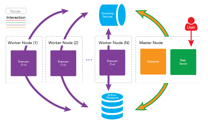 Apache Airflow Multi-Node Cluster