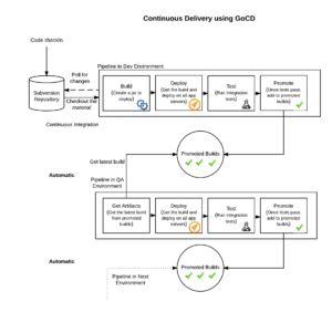 Continuous Delivery With GoCD - Home